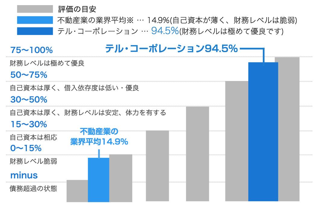 自己資本比率の評価目安のグラフ